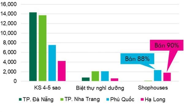 Khách sạn cao cấp ở Phú Quốc tăng trưởng nhanh nhất cả nước phú quốc - Khách-sạn-cao-cấp-ở-Phú-Quốc-tăng-trưởng-nhanh-nhất-cả-nước - Khách sạn cao cấp ở Phú Quốc tăng trưởng nhanh nhất cả nước