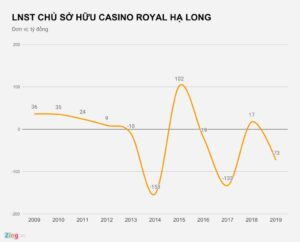 - d7d4941da66ae558913c529756e93ddf-300x242 - Nhiều casino tại Việt Nam thua lỗ