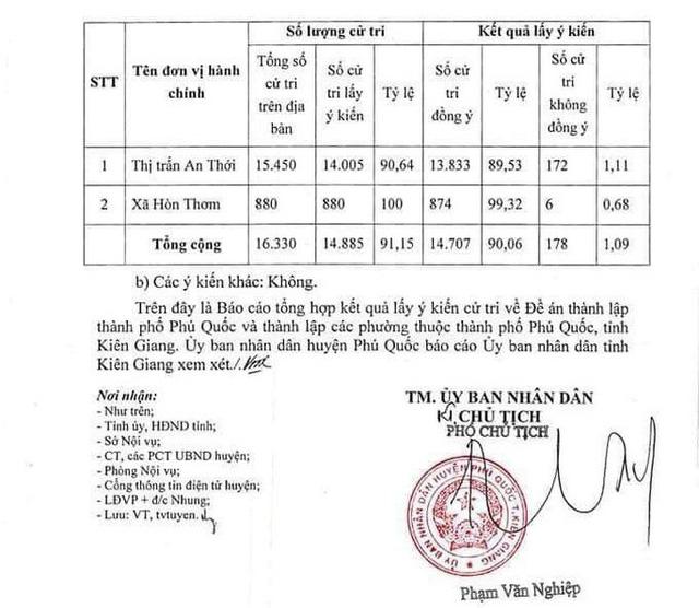 Hơn 96% cử tri đồng ý Phú Quốc trở thành TP đảo đầu tiên của Việt Nam - Ảnh 4.  - hon-96-cu-tri-dong-y-phu-quoc-tro-thanh-tp-dao-dau-tien-cua-viet-nam_5f059eac6291e - Hơn 96% cử tri đồng ý Phú Quốc trở thành TP đảo đầu tiên của Việt Nam