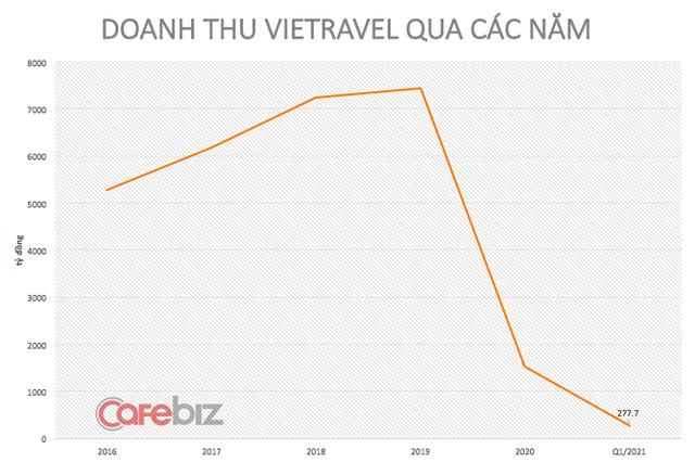 """Sếp đầu tàu du lịch Vietravel trải lòng: Lập hãng hàng không thì loạt máy bay nằm im lìm, vừa được thí điểm hộ chiếu vaccine thì Phú Quốc bùng dịch! - Ảnh 3. - WikiLand  - photo-2-16328975326732000678472 - Sếp đầu tàu du lịch Vietravel trải lòng: Lập hãng hàng không thì loạt máy bay nằm im lìm, vừa được thí điểm """"hộ chiếu vaccine"""" thì Phú Quốc bùng dịch!"""